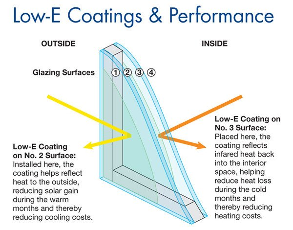 Double Glazing Amp Energy Efficiency Building Plans